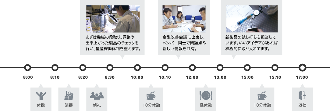 1日の仕事の流れ図